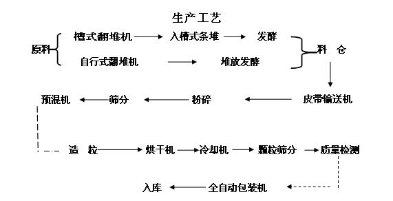 年产2万吨bob登陆电脑版生产线工艺流程图2